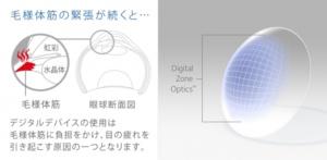デジタルデバイスによる眼精疲労を軽減するコンタクトレンズが登場!